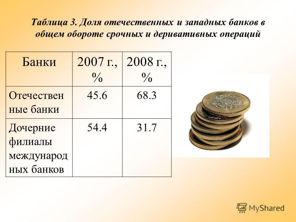 Таблица 3. Доля отечественных и западных банков в общем обороте срочных и деривативных операций Банки2007 г., % 2008 г., % Отечествен ные банки 45.668.3 Дочерние филиалы международ ных банков 54.431.7