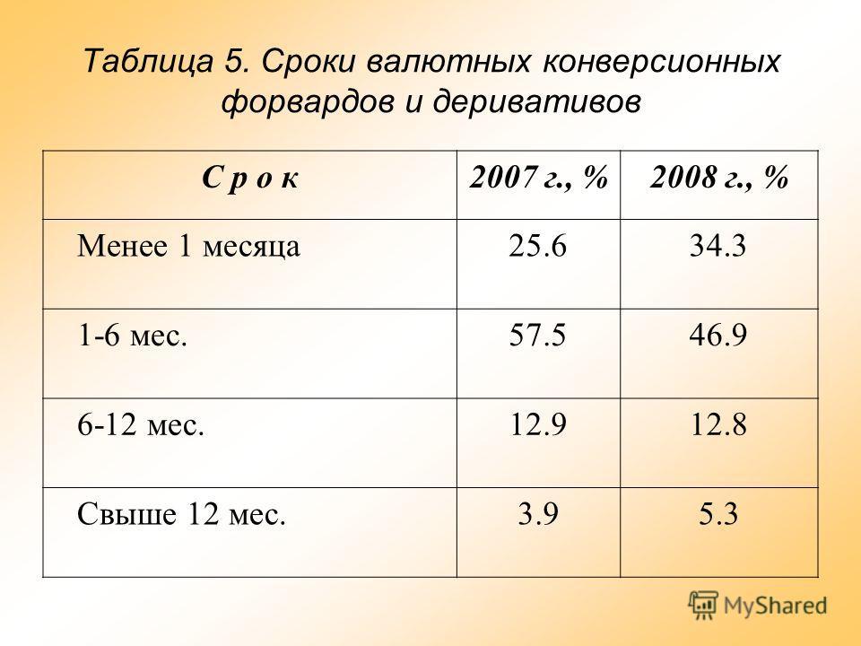 Таблица 5. Сроки валютных конверсионных форвардов и деривативов С р о к2007 г., %2008 г., % Менее 1 месяца25.634.3 1-6 мес.57.546.9 6-12 мес.12.912.8 Свыше 12 мес.3.95.3