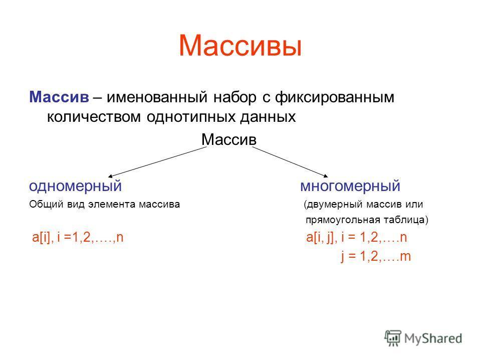 Массивы Массив – именованный набор с фиксированным количеством однотипных данных Массив одномерный многомерный Общий вид элемента массива (двумерный массив или прямоугольная таблица) a[i], i =1,2,….,n a[i, j], i = 1,2,….n j = 1,2,….m