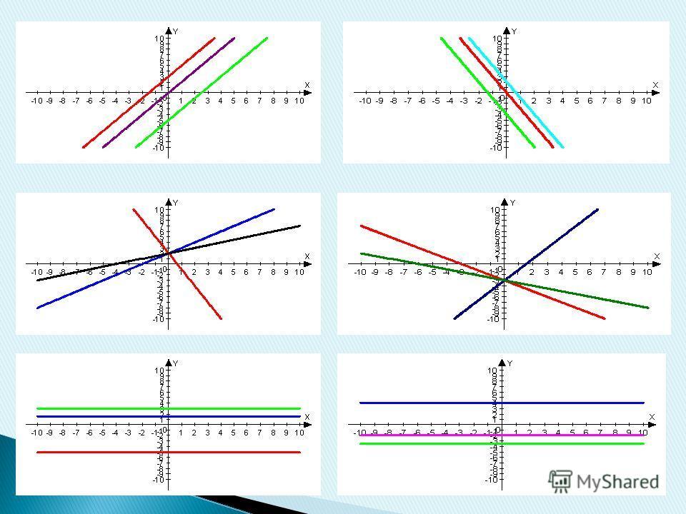 Команде «Икс». 1) В одной координатной плоскости построить графики функций: у=2х; у=2х+3; у=2х-5; 2) В другой координатной плоскости построить графики функций: у=-3х+2; у=х+2; у=0,5х+2; 3) В третьей координатной плоскости построить графики функций: у