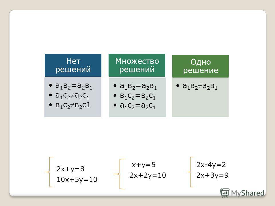 Нет решений а1в2=а 2 в 1 а 1 с 2а 2 с 1 в 1 с 2в 2 с1 Множество решений а1в2=а 2 в 1 в 1 с 2 =в 2 с 1 а 1 с 2 =а 2 с 1 Одно решение а1в2а2в 1 2х+у=8 10х+5у=10 х+у=5 2х+2у=10 2х-4у=2 2х+3у=9