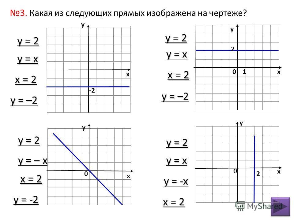 -2 х у у х у 0 х 0 2 10 2 у х 3. Какая из следующих прямых изображена на чертеже? у = 2 у = х х = 2 у = –2 у = х х = 2 у = 2 у = -2 х = 2 у = – х у = 2 у = х у = -х х = 2