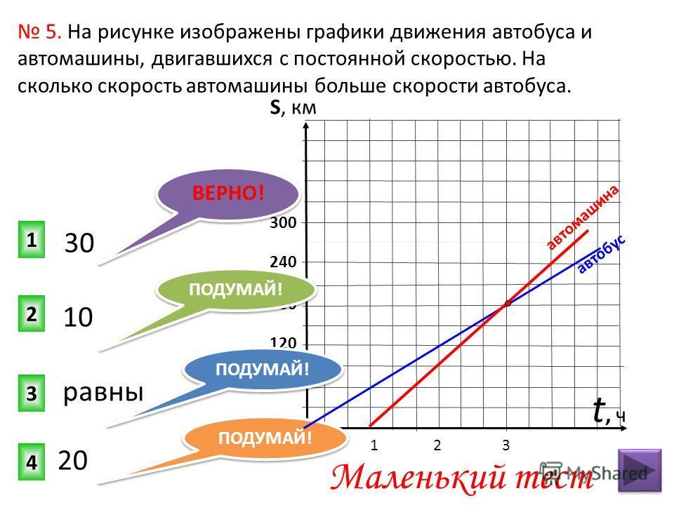 0 300 240 180 120 60 5. На рисунке изображены графики движения автобуса и автомашины, двигавшихся с постоянной скоростью. На сколько скорость автомашины больше скорости автобуса. 1 3 2 4 ПОДУМАЙ! 30 t, чt, ч 10 равны 20 ВЕРНО! ПОДУМАЙ! автобус автома