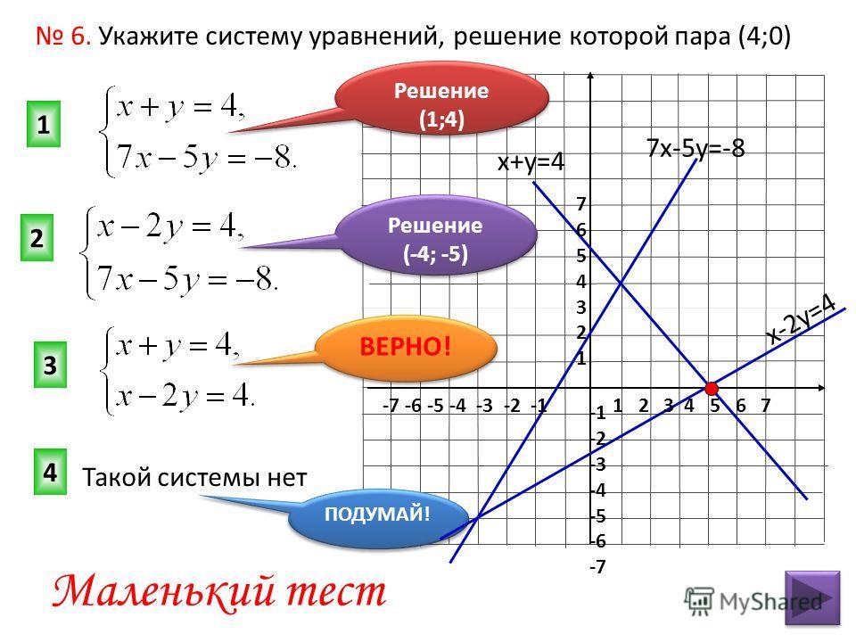 3 1 2 Маленький тест 6. Укажите систему уравнений, решение которой пара (4;0) 4 Решение (-4; -5) Решение (-4; -5) ВЕРНО! Решение (1;4) ПОДУМАЙ! 7х-5у=-8 x-2y=4 x+у=4 Такой системы нет 1 2 3 4 5 6 7-7 -6 -5 -4 -3 -2 -1 76543217654321 -2 -3 -4 -5 -6 -7