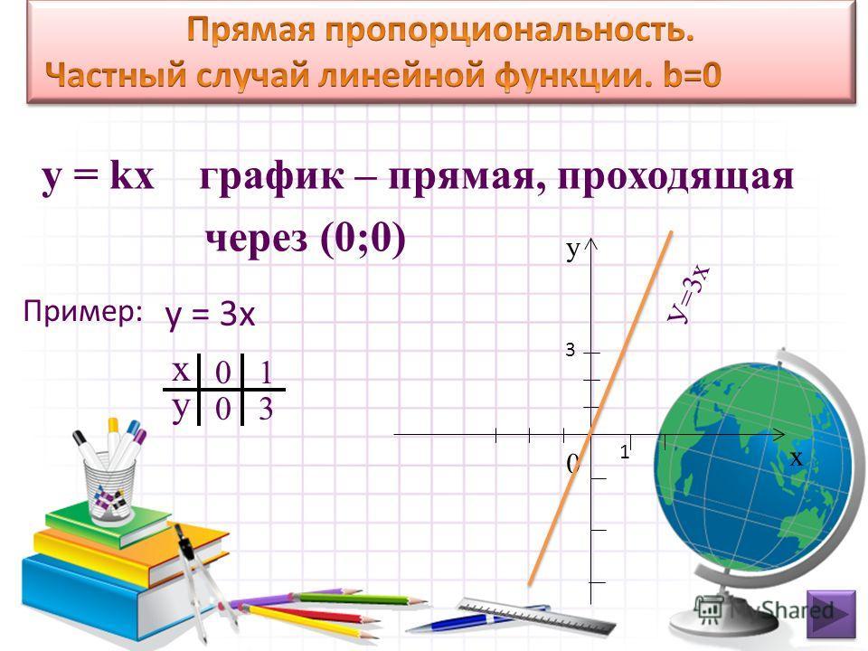 у = kх график – прямая, проходящая через (0;0) х у 0 0 1 3 х у 0 У=3х у = 3х 3 1 Пример: