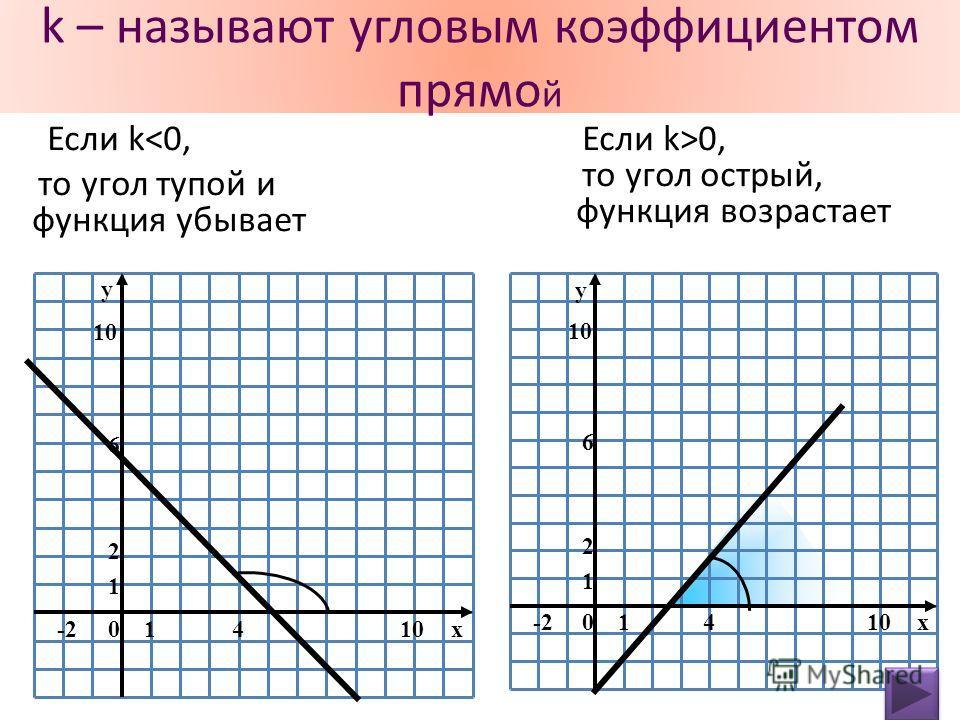 k – называют угловым коэффициентом прямо й Если k0, то угол острый, функция возрастает 10 1 2 10x4 6 -2 y 10 1 2 10x4 6 -2 y