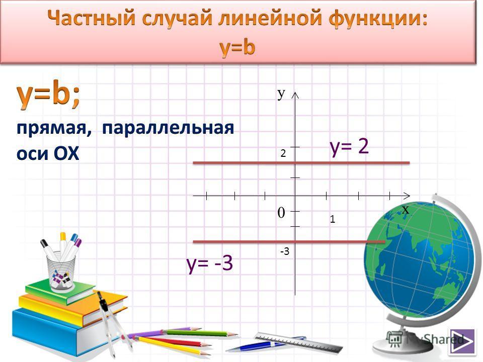 х у 0 1 2 y= 2 y= -3 -3