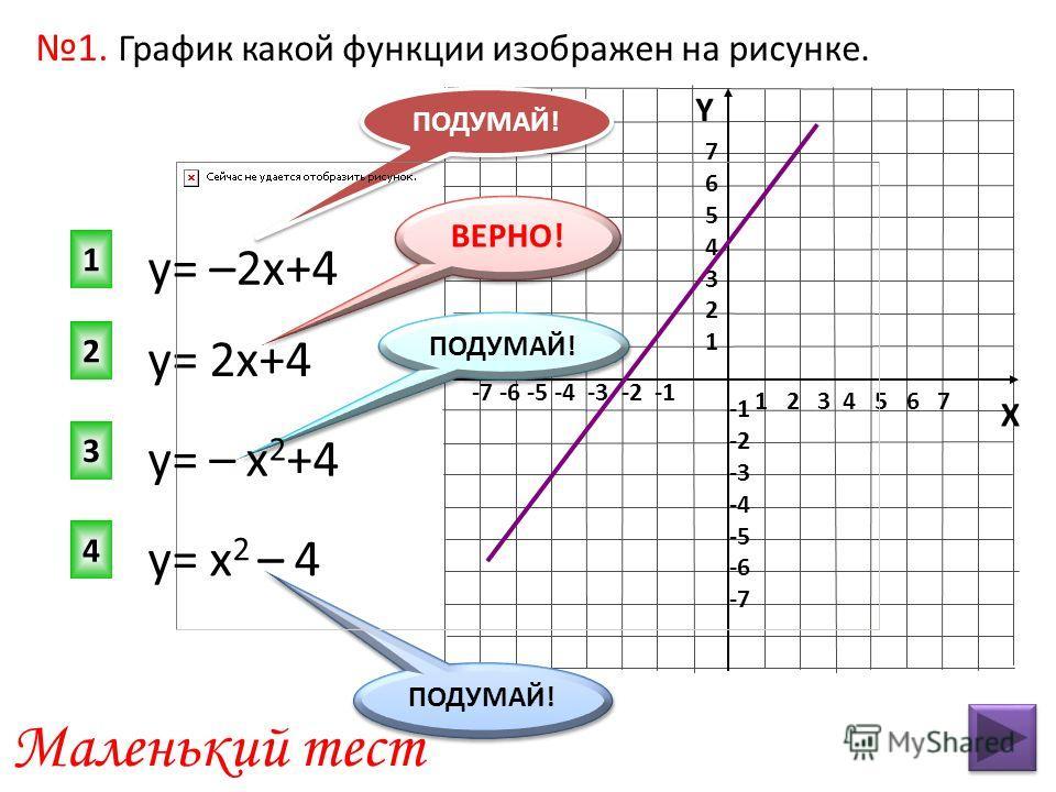 1 2 3 4 5 6 7 -7 -6 -5 -4 -3 -2 -1 76543217654321 -2 -3 -4 -5 -6 -7 у= 2х+4 2 1 3 4 ПОДУМАЙ! ВЕРНО! ПОДУМАЙ! Маленький тест ПОДУМАЙ! 1. График какой функции изображен на рисунке. у= –2х+4 у= – х 2 +4 у= х 2 – 4 Y X