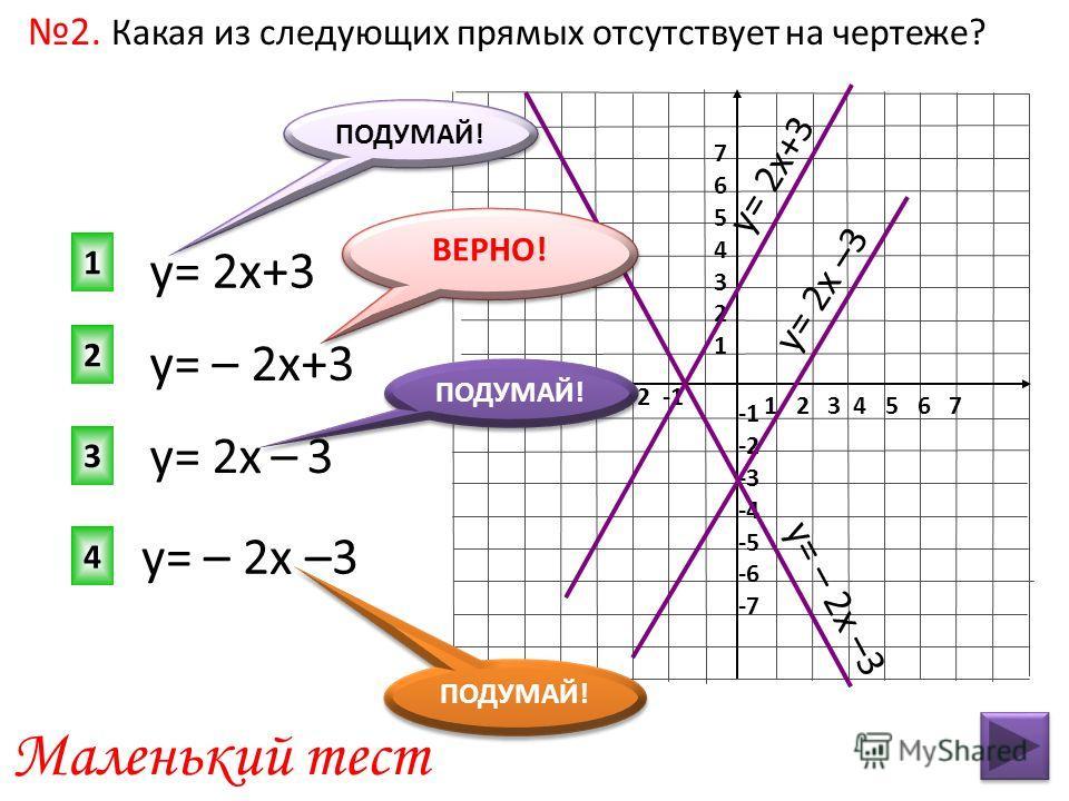 1 2 3 4 5 6 7 -7 -6 -5 -4 -3 -2 -1 76543217654321 -2 -3 -4 -5 -6 -7 у= – 2х+3 2 1 3 4 ПОДУМАЙ! Маленький тест ПОДУМАЙ! 2. Какая из следующих прямых отсутствует на чертеже? у= 2х+3 у= – 2х –3 у= 2х – 3 у= 2х+3 ПОДУМАЙ! у= 2х –3 у= – 2х –3 ВЕРНО!
