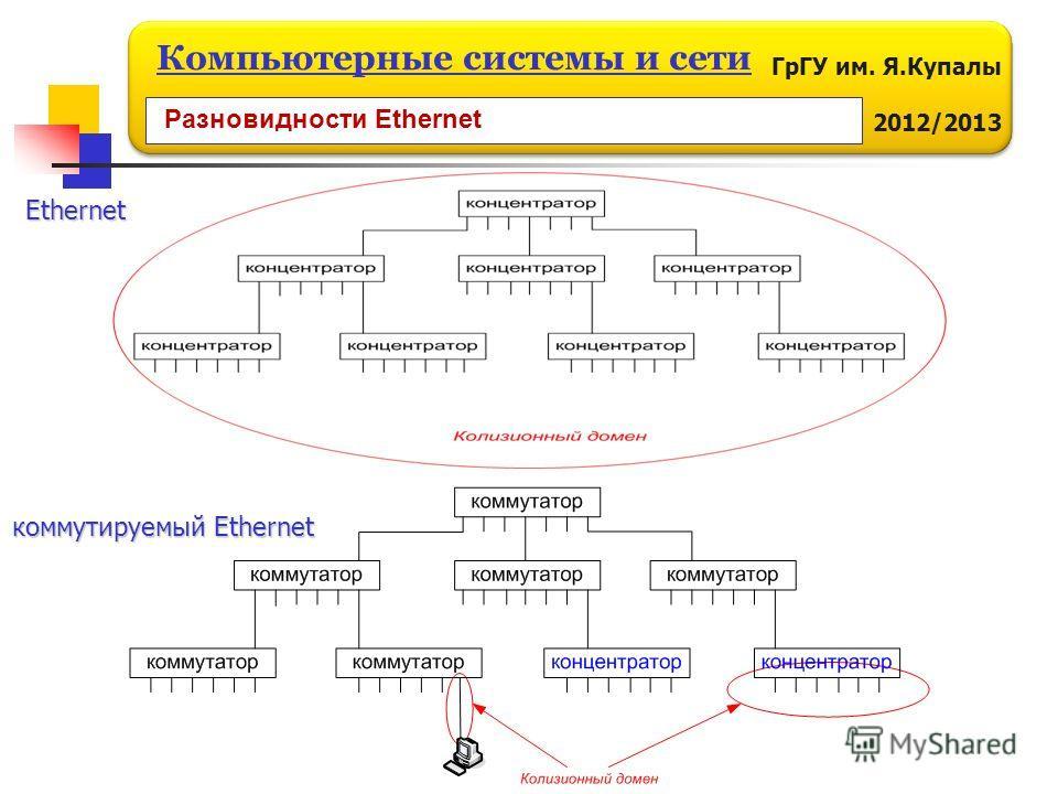 ГрГУ им. Я.Купалы 2012/2013 Компьютерные системы и сети коммутируемый Ethernet Ethernet Разновидности Ethernet