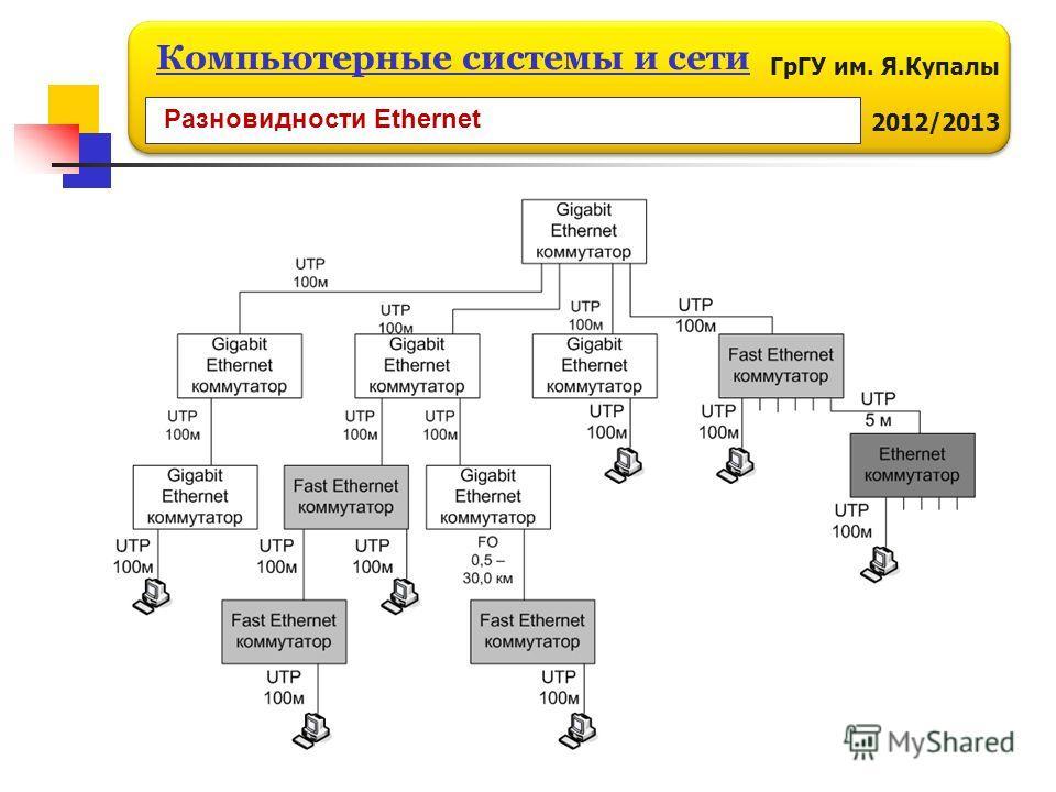 ГрГУ им. Я.Купалы 2012/2013 Компьютерные системы и сети Разновидности Ethernet