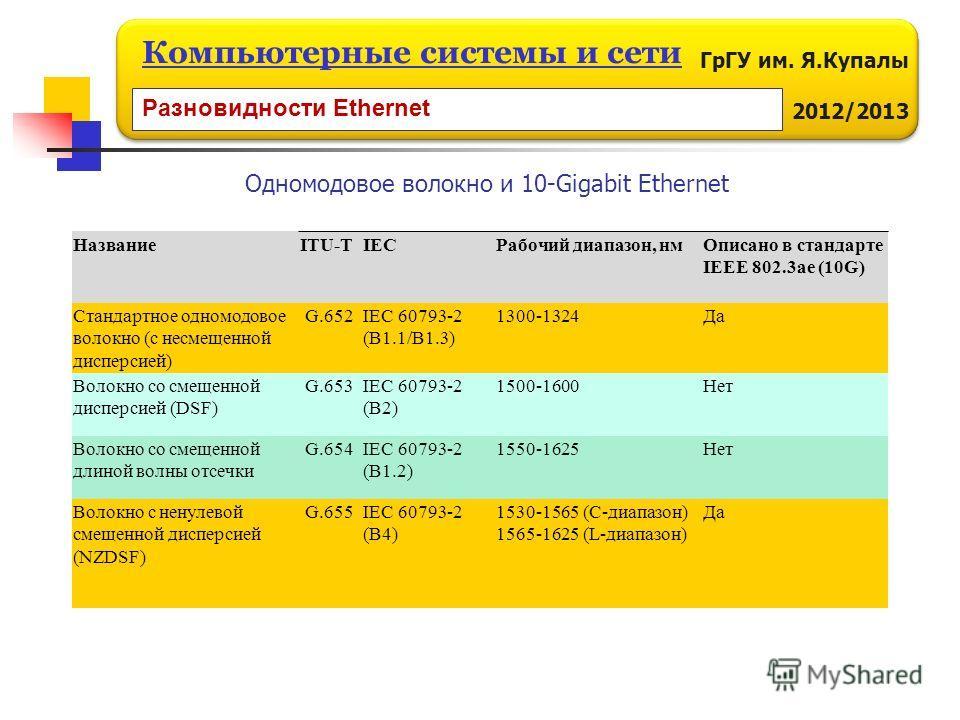 ГрГУ им. Я.Купалы 2012/2013 Компьютерные системы и сети НазваниеITU-TIECРабочий диапазон, нмОписано в стандарте IEEE 802.3ae (10G) Стандартное одномодовое волокно (с несмещенной дисперсией) G.652 IEC 60793-2 (B1.1/B1.3) 1300-1324Да Волокно со смещенн