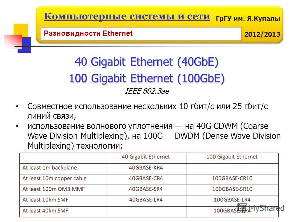 ГрГУ им. Я.Купалы 2012/2013 Компьютерные системы и сети 40 Gigabit Ethernet (40GbE) 100 Gigabit Ethernet (100GbE) IEEE 802.3ae Разновидности Ethernet Совместное использование нескольких 10 гбит/с или 25 гбит/с линий связи, использование волнового упл
