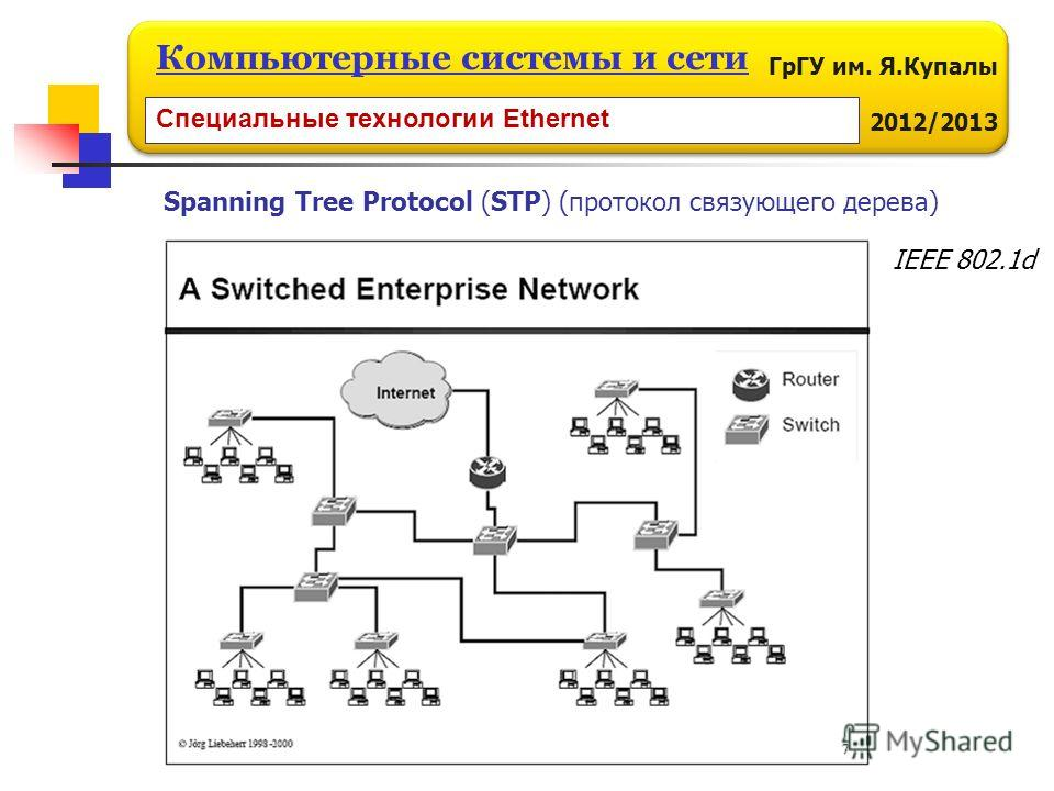 ГрГУ им. Я.Купалы 2012/2013 Компьютерные системы и сети Специальные технологии Ethernet Spanning Tree Protocol (STP) (протокол связующего дерева) IEEE 802.1d