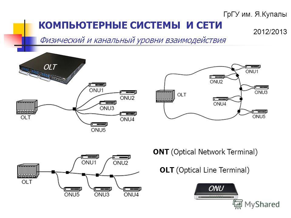 ГрГУ им. Я.Купалы 2012/2013 Физический и канальный уровни взаимодействия КОМПЬЮТЕРНЫЕ СИСТЕМЫ И СЕТИ ONT (Optical Network Terminal) OLT (Optical Line Terminal) ONU OLT