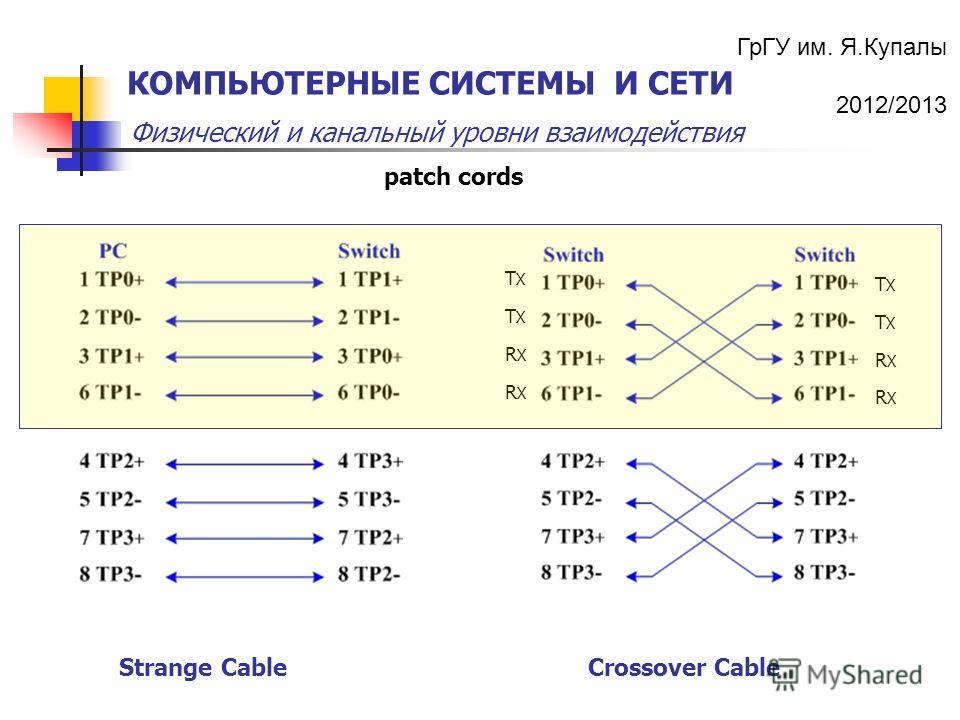 ГрГУ им. Я.Купалы 2012/2013 Физический и канальный уровни взаимодействия КОМПЬЮТЕРНЫЕ СИСТЕМЫ И СЕТИ TXTX TXTX RXRX RXRX Crossover CableStrange Cable patch cords RXRX RXRX TXTX TXTX