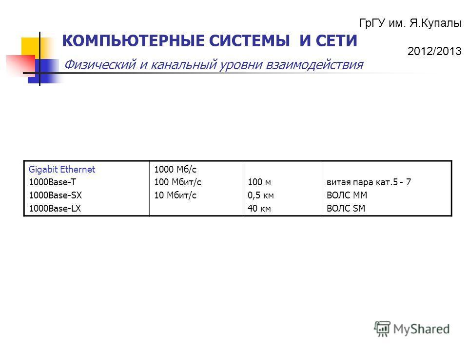ГрГУ им. Я.Купалы 2012/2013 Физический и канальный уровни взаимодействия КОМПЬЮТЕРНЫЕ СИСТЕМЫ И СЕТИ Gigabit Ethernet 1000Base-T 1000Base-SX 1000Base-LX 1000 Mб/с 100 Мбит/с 10 Мбит/с 100 м 0,5 км 40 км витая пара кат.5 - 7 ВОЛС ММ ВОЛС SM