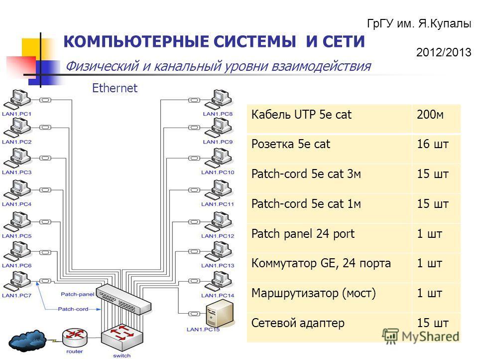 ГрГУ им. Я.Купалы 2012/2013 Физический и канальный уровни взаимодействия КОМПЬЮТЕРНЫЕ СИСТЕМЫ И СЕТИ Кабель UTP 5e cat200м Розетка 5е cat16 шт Patch-cord 5e cat 3м15 шт Patch-cord 5e cat 1м15 шт Patch panel 24 port1 шт Коммутатор GE, 24 порта1 шт Мар