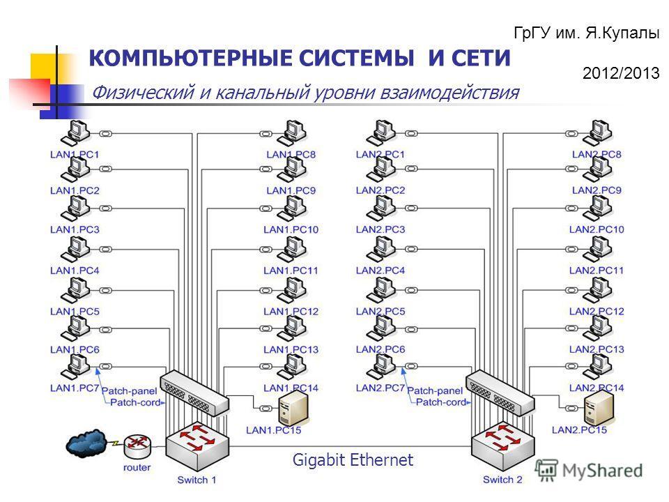 ГрГУ им. Я.Купалы 2012/2013 Физический и канальный уровни взаимодействия КОМПЬЮТЕРНЫЕ СИСТЕМЫ И СЕТИ Gigabit Ethernet