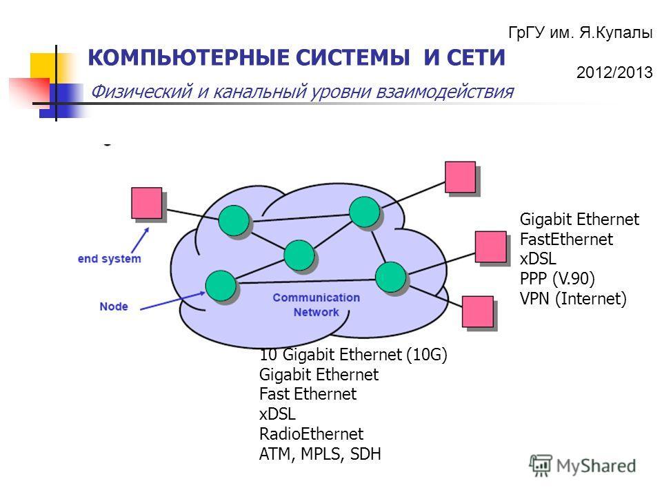 ГрГУ им. Я.Купалы 2012/2013 Физический и канальный уровни взаимодействия КОМПЬЮТЕРНЫЕ СИСТЕМЫ И СЕТИ 10 Gigabit Ethernet (10G) Gigabit Ethernet Fast Ethernet xDSL RadioEthernet ATM, MPLS, SDH Gigabit Ethernet FastEthernet xDSL PPP (V.90) VPN (Interne
