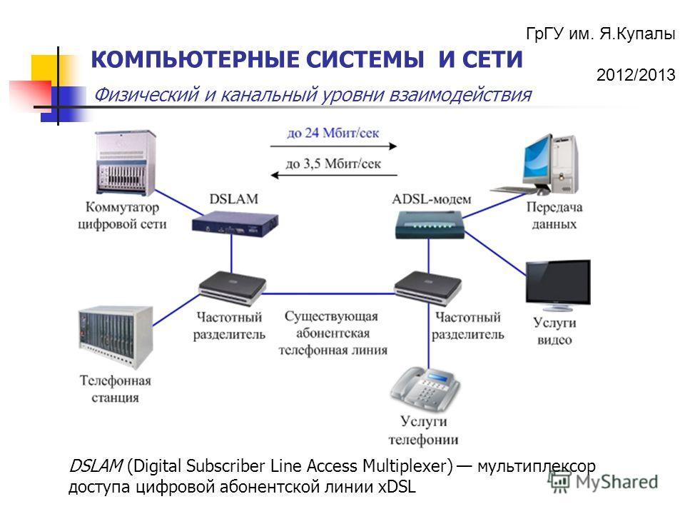 ГрГУ им. Я.Купалы 2012/2013 Физический и канальный уровни взаимодействия КОМПЬЮТЕРНЫЕ СИСТЕМЫ И СЕТИ DSLAM (Digital Subscriber Line Access Multiplexer) мультиплексор доступа цифровой абонентской линии xDSL