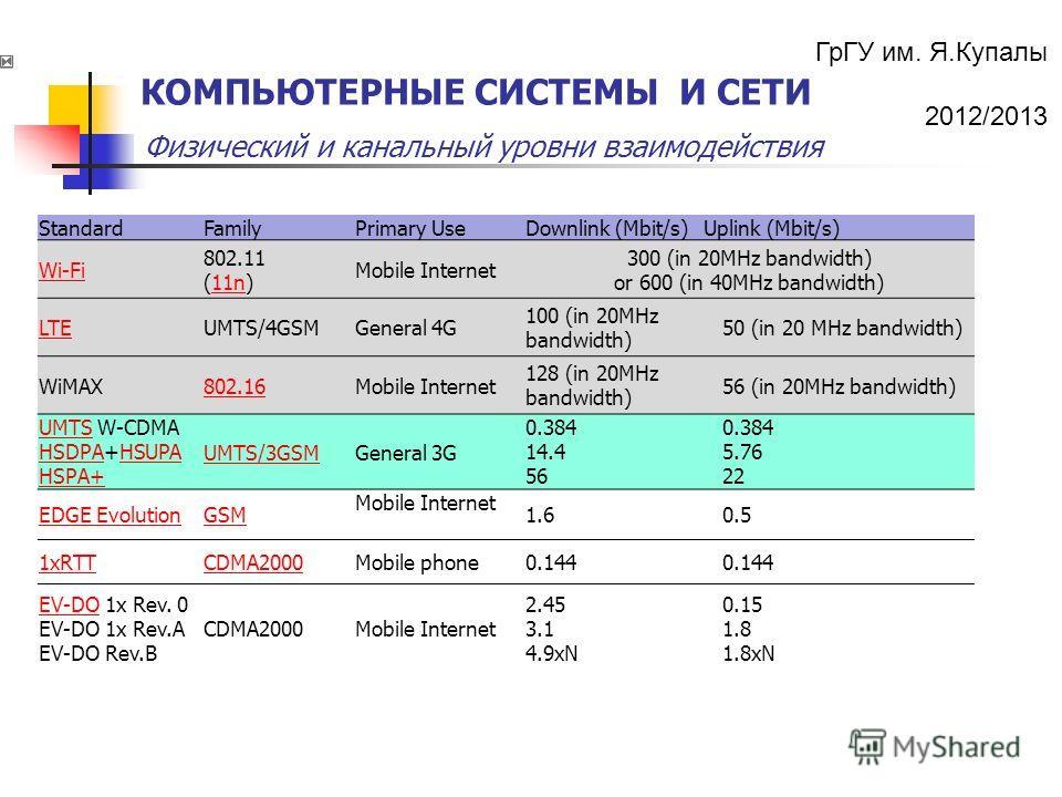 ГрГУ им. Я.Купалы 2012/2013 Физический и канальный уровни взаимодействия КОМПЬЮТЕРНЫЕ СИСТЕМЫ И СЕТИ StandardFamilyPrimary UseDownlink (Mbit/s)Uplink (Mbit/s) Wi-Fi 802.11 (11n)11n Mobile Internet 300 (in 20MHz bandwidth) or 600 (in 40MHz bandwidth)