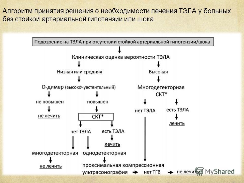 Алгоритм принятия решения о необходимости лечения ТЭЛА у больных без стои ̆ кои ̆ артериальнои ̆ гипотензии или шока.