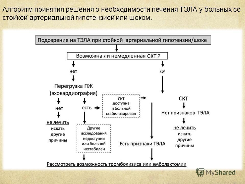 Алгоритм принятия решения о необходимости лечения ТЭЛА у больных со стои ̆ кои ̆ артериальнои ̆ гипотензиеи ̆ или шоком.