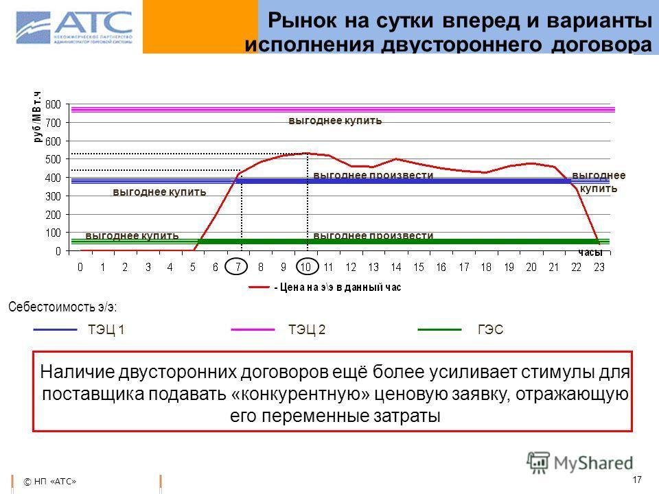© НП «АТС» 17 Рынок на сутки вперед и варианты исполнения двустороннего договора ТЭЦ 1 ТЭЦ 2 ГЭС выгоднее произвести выгоднее купить Наличие двусторонних договоров ещё более усиливает стимулы для поставщика подавать «конкурентную» ценовую заявку, отр