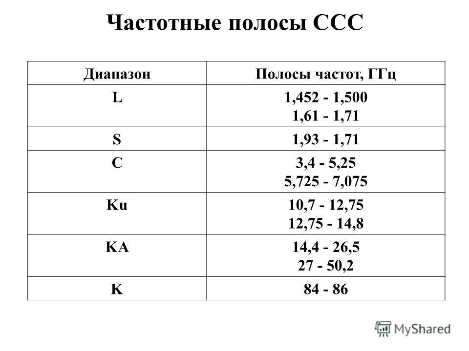 Частотные полосы ССС ДиапазонПолосы частот, ГГц L1,452 - 1,500 1,61 - 1,71 S1,93 - 1,71 C3,4 - 5,25 5,725 - 7,075 Ku10,7 - 12,75 12,75 - 14,8 KA14,4 - 26,5 27 - 50,2 K84 - 86