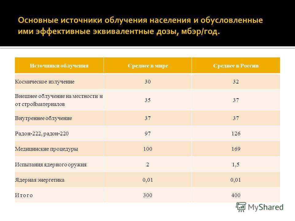 Источники облученияСреднее в миреСреднее в России Космическое излучение3032 Внешнее облучение на местности и от стройматериалов 3537 Внутреннее облучение37 Радон-222, радон-22097126 Медицинские процедуры100169 Испытания ядерного оружия21,5 Ядерная эн