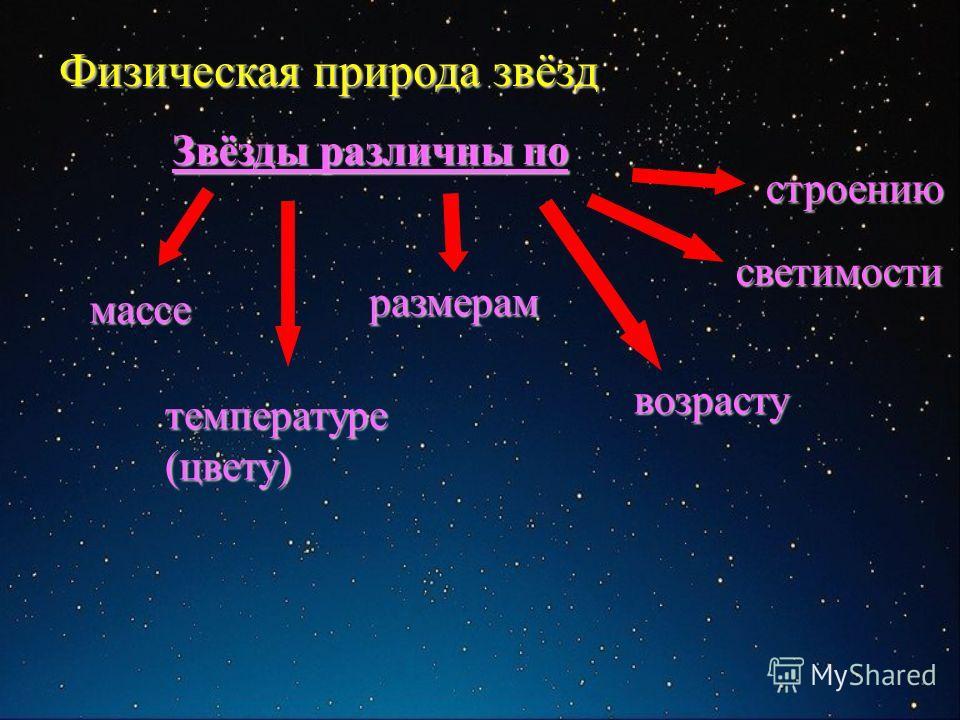 массе размерам светимости температуре (цвету) возрасту строению Звёзды различны по
