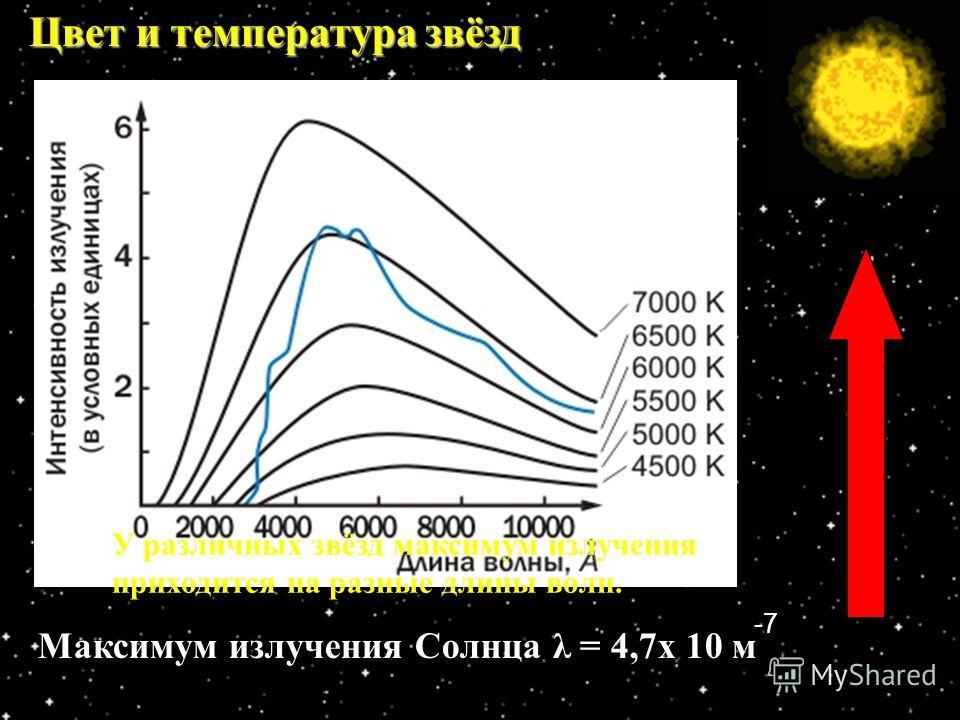 Цвет и температура звёзд Доминирующий цвет в спектре звезды зависит от температуры ее поверхности. λ мах = 0,0029 Т Закон Вина У различных звёзд максимум излучения приходится на разные длины волн. Максимум излучения Солнца λ = 4,7х 10 м -7