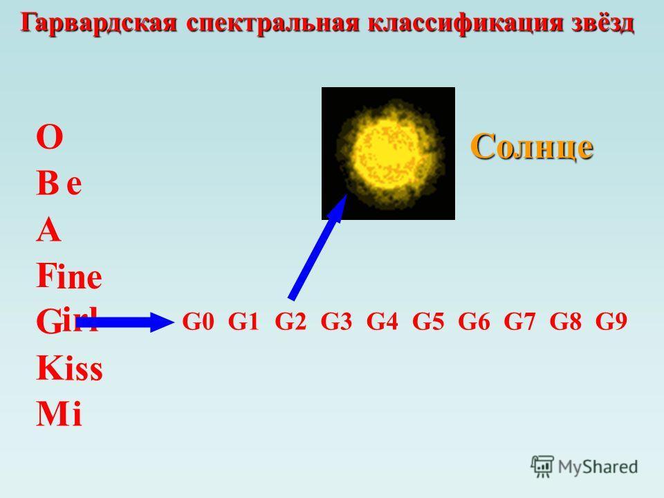 Солнце Гарвардская спектральная классификация звёзд O B A F G M K e ine irl iss i G0G1 G2 G3G5G4G6G7G8G9