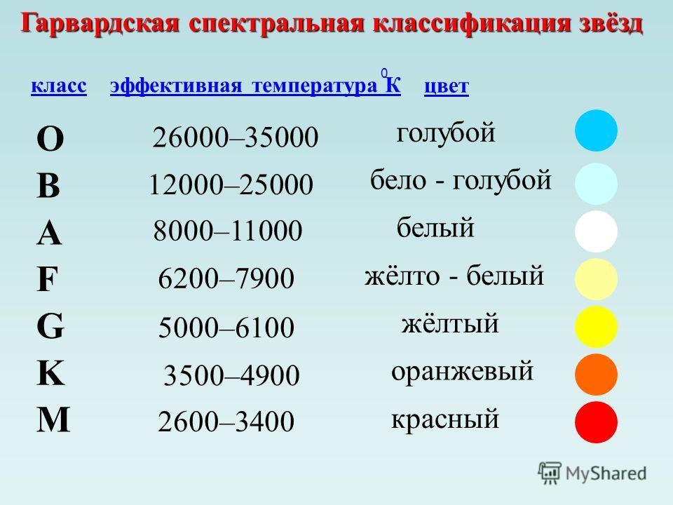 Гарвардская спектральная классификация звёзд O B A F G M K классэффективная температура К цвет 26000–35000 0 голубой 12000–25000 бело - голубой 8000–11000 белый 6200–7900 жёлто - белый 5000–6100 жёлтый 3500–4900 оранжевый 2600–3400 красный