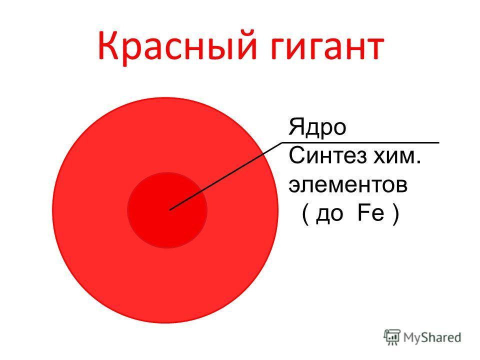 Красный гигант Ядро Синтез хим. элементов ( до Fe )