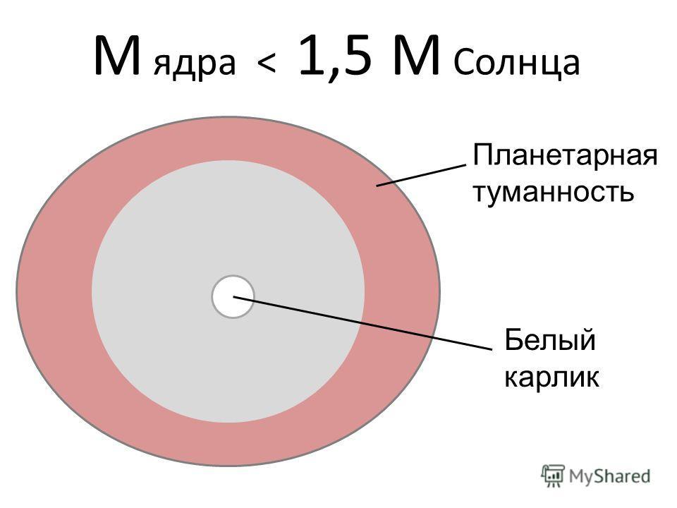 М ядра < 1,5 M Солнца Планетарная туманность Белый карлик