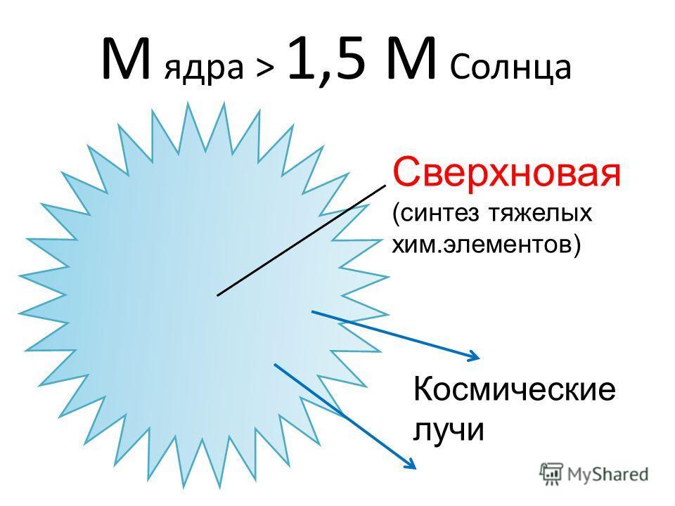 М ядра > 1,5 M Солнца Сверхновая (синтез тяжелых хим.элементов) Космические лучи