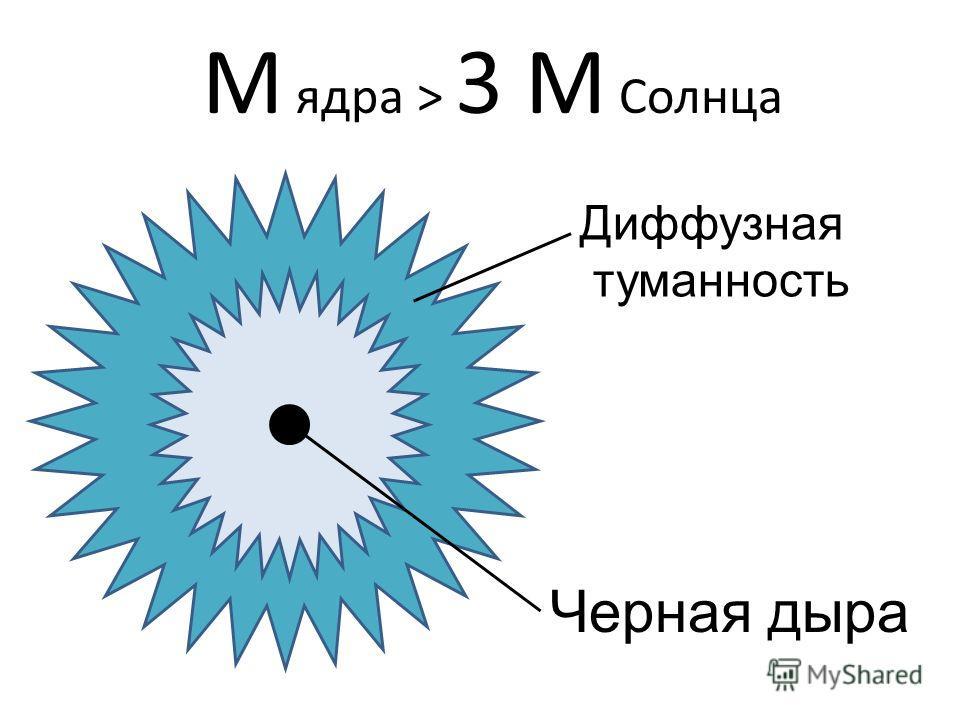М ядра > 3 M Солнца Диффузная туманность Черная дыра