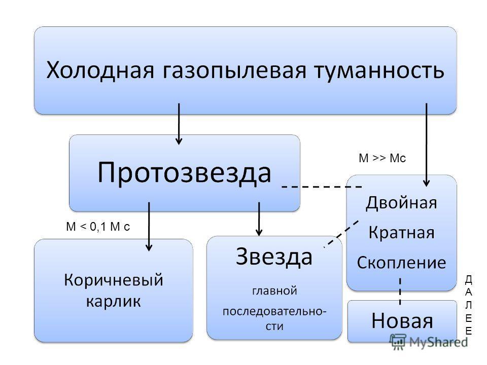 ДАЛЕЕДАЛЕЕ М < 0,1 М с М >> Мс