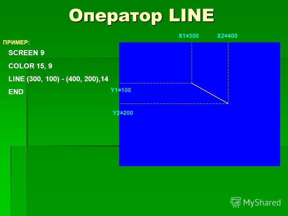 Оператор LINE ПРИМЕР: SCREEN 9 COLOR 15, 9 LINE (300, 100) - (400, 200),14 END X1=300X2=400 Y1=100 Y2=200
