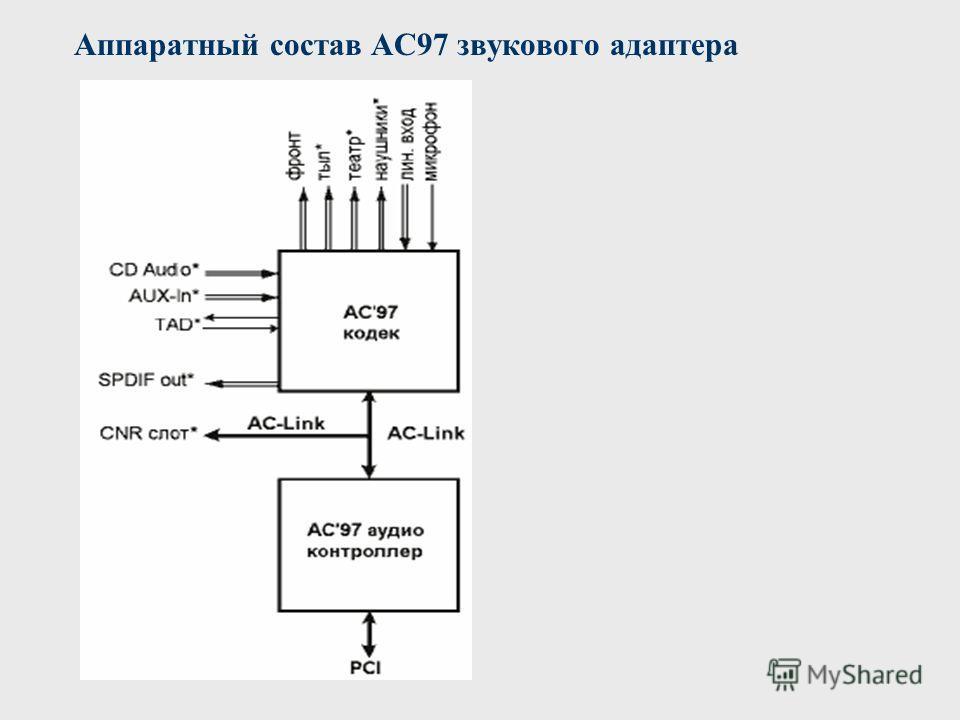 Аппаратный состав AC97 звукового адаптера