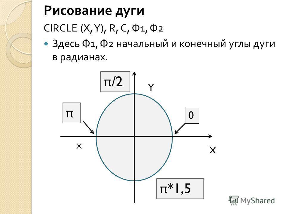 Рисование дуги CIRCLE (X, Y), R, C, Ф 1, Ф 2 Здесь Ф 1, Ф 2 начальный и конечный углы дуги в радианах. X Y 0 X π π /2 π *1,5