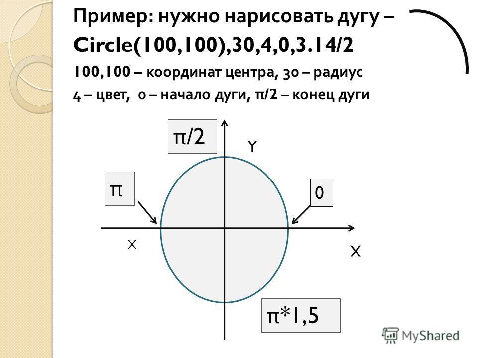 Пример : нужно нарисовать дугу – Circle(100,100),30,4,0,3.14/2 100,100 – координат центра, 30 – радиус 4 – цвет, 0 – начало дуги, π /2 – конец дуги X Y 0 X π π /2 π *1,5