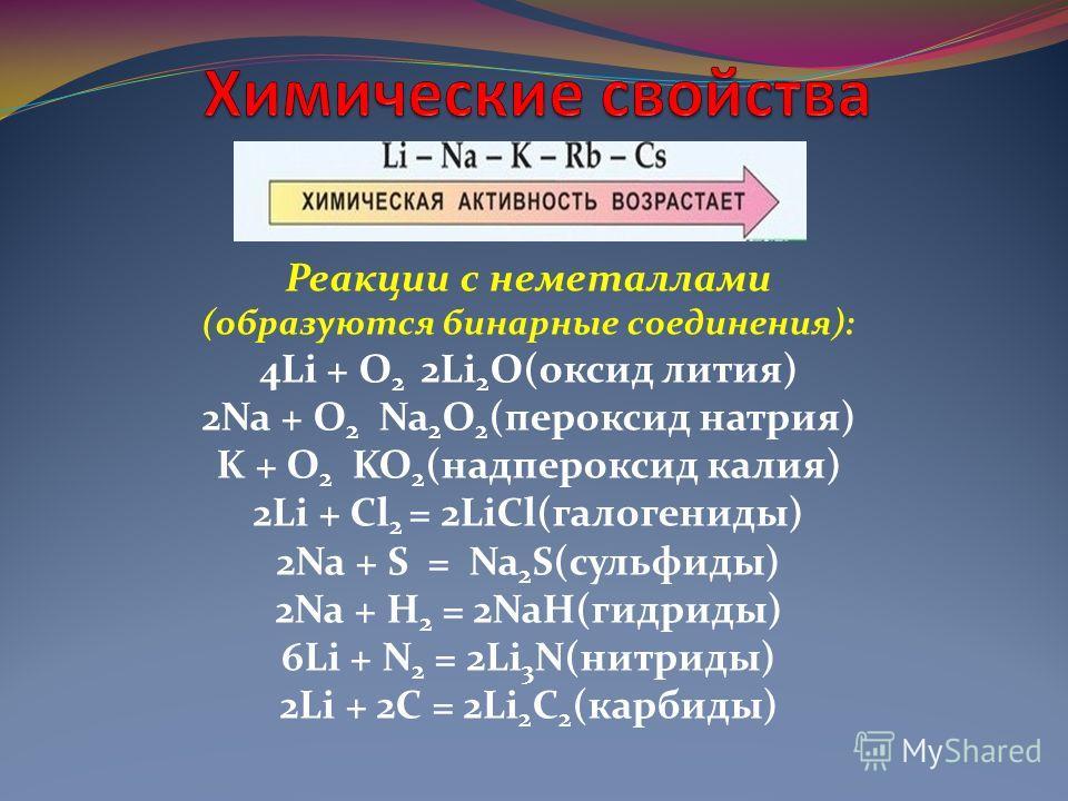 Реакции с неметаллами (образуются бинарные соединения): 4Li + O 2 2Li 2 O(оксид лития) 2Na + O 2 Na 2 O 2 (пероксид натрия) K + O 2 KO 2 (надпероксид калия) 2Li + Cl 2 = 2LiCl(галогениды) 2Na + S = Na 2 S(сульфиды) 2Na + H 2 = 2NaH(гидриды) 6Li + N 2