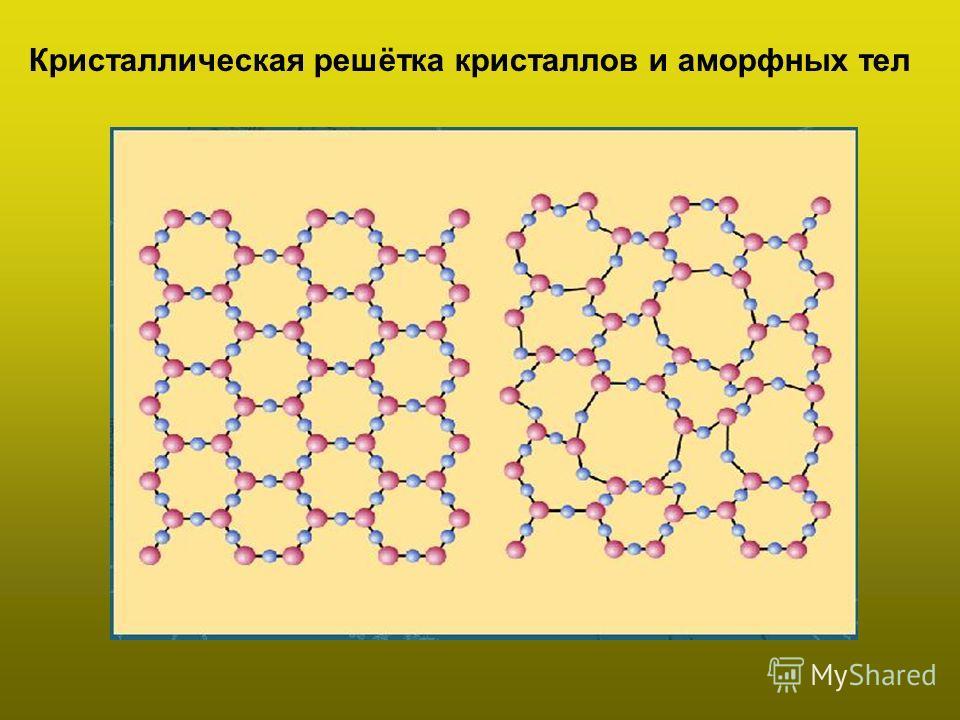 Кристаллическая решётка кристаллов и аморфных тел