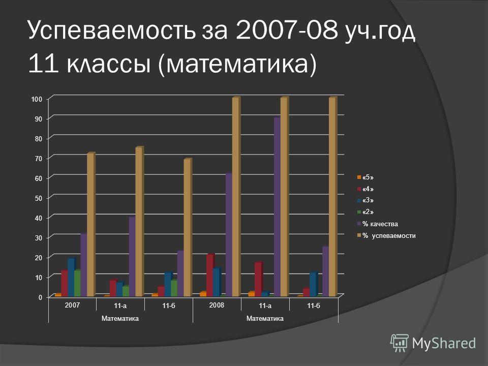 Успеваемость за 2007-08 уч.год 11 классы (математика)