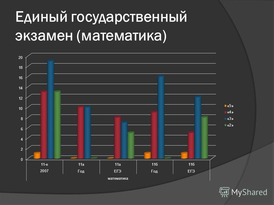 Единый государственный экзамен (математика)