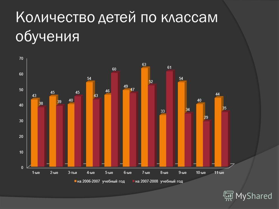 Количество детей по классам обучения
