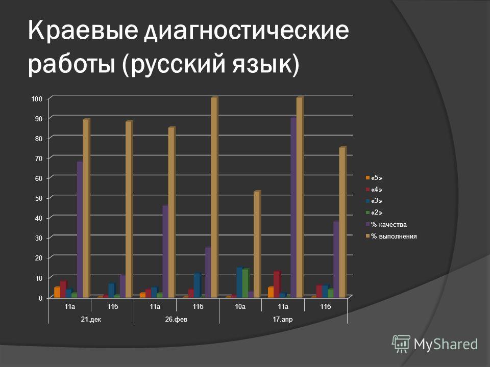 Краевые диагностические работы (русский язык)